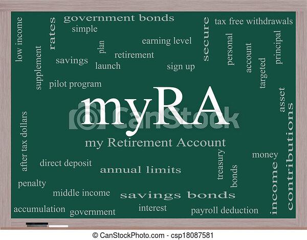 myRA Word Cloud Concept on a Blackboard - csp18087581