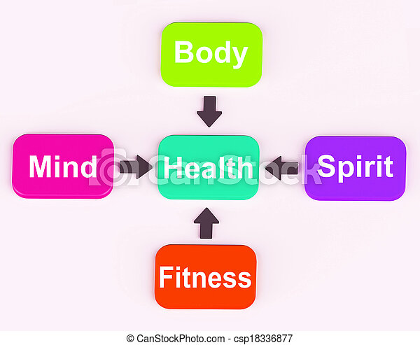 Health Diagram Showing Mental Spiritual Physical And Fitness Wellbeing - csp18336877
