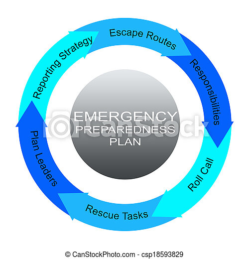 Emergency Preparedness Plan Word Circles Concept - csp18593829