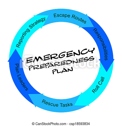 Emergency Preparedness Plan scribbled Word Circle Concept - csp18593834