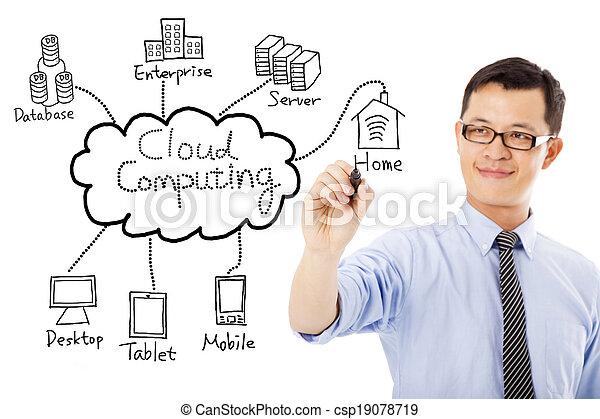 business man drawing cloud computing chart - csp19078719