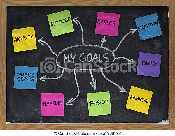 mind map for setting personal life goals - csp1908192