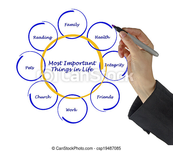 Important Things in Life Clipart Most Important Things in Life