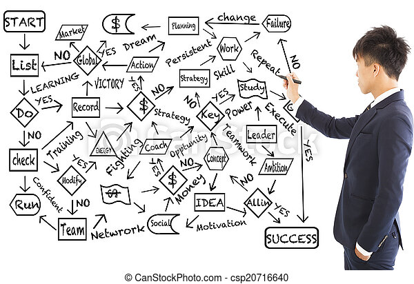 business man draw a flow chart about success planning - csp20716640