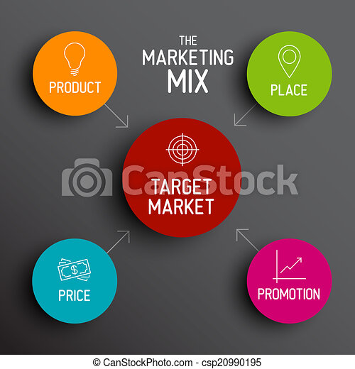 How can marketing mix model help