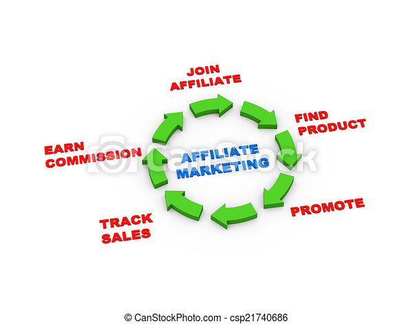 Stock Illustration of 3d arrows affiliate marketing cycle ...