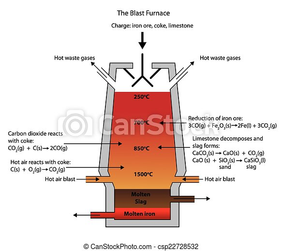 Charge Calculation For Induction Furnace Tips And Tricks