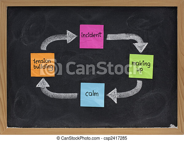 domestic violence cycle - csp2417285