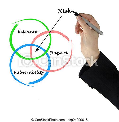 Diagram of risk