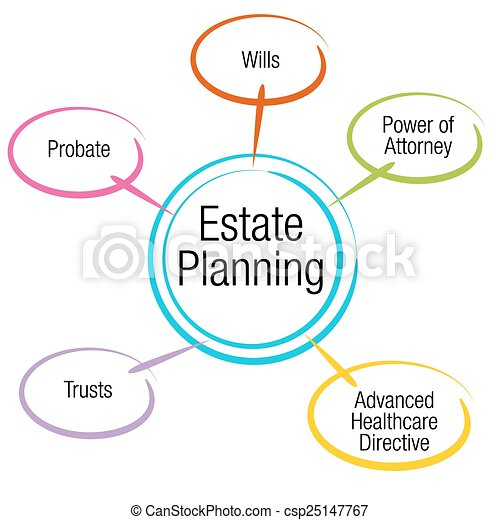 Artwork Estate Planning Estate Planning Chart