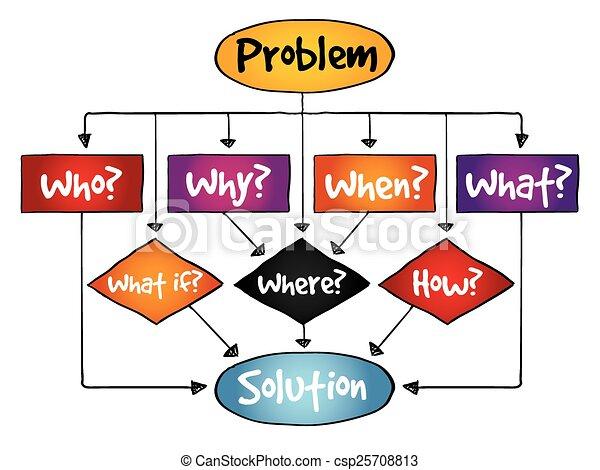 Problem Solution flow chart