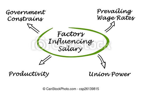 Factors Influencing Worker\'s Compensation