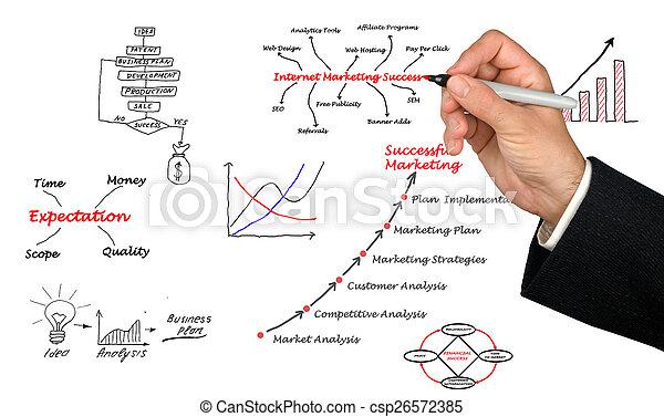 Diagram of marketing - csp26572385