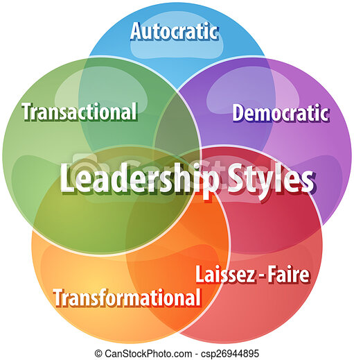 Dictator Leadership Style Clip Art
