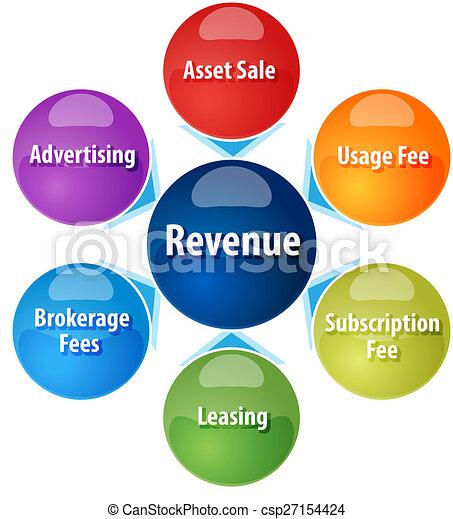 Clip Art of Revenue sources business diagram illustration ...