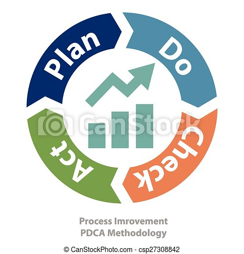 Quality Process Improvement Tool 27308842 on lean six sigma clip art