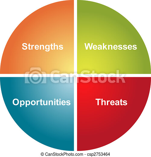 SWOT analysis business diagram - csp2753464