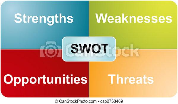 SWOT analysis business diagram - csp2753469