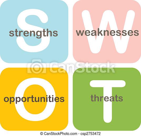 SWOT analysis business diagram - csp2753472
