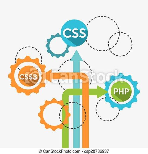 Vectors Of Programming Language Design Vector