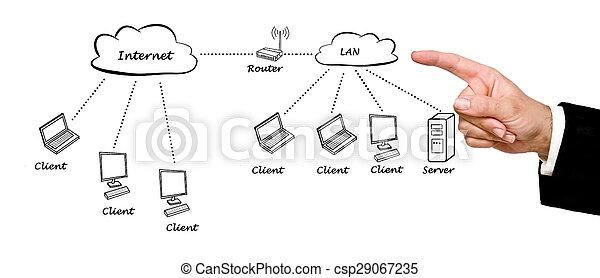 Medical network diagram