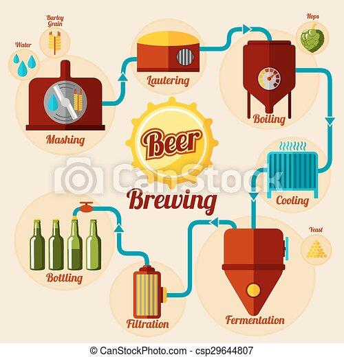 Bier brouwen proces