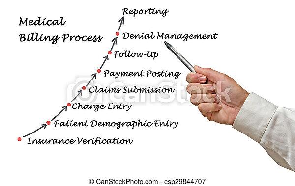 Medical Billing Process - csp29844707
