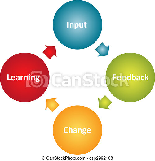 Learning improvement business diagram - csp2992108