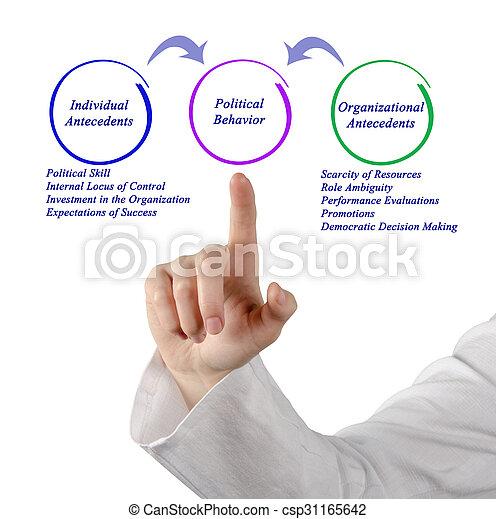 政治, 行為 - csp31165642