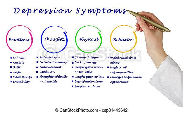 Depression Symptoms Clip Art