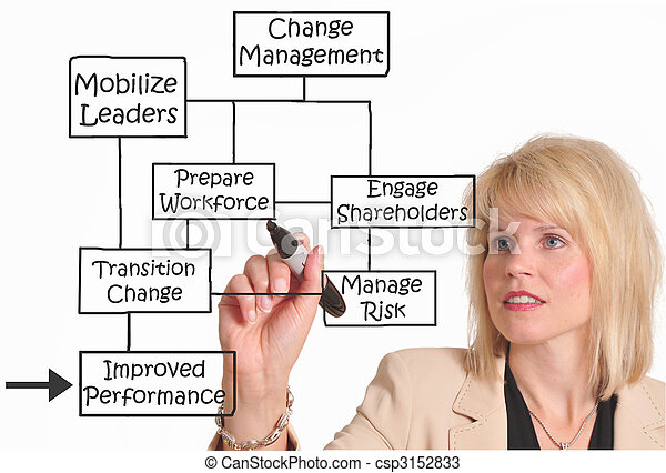 Change management - csp3152833
