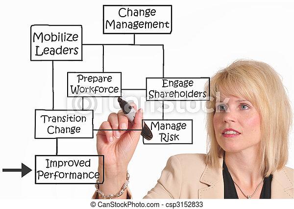 Change management - csp3152833