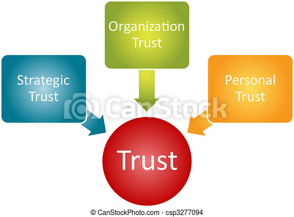Trust relationship business diagram - csp3277094