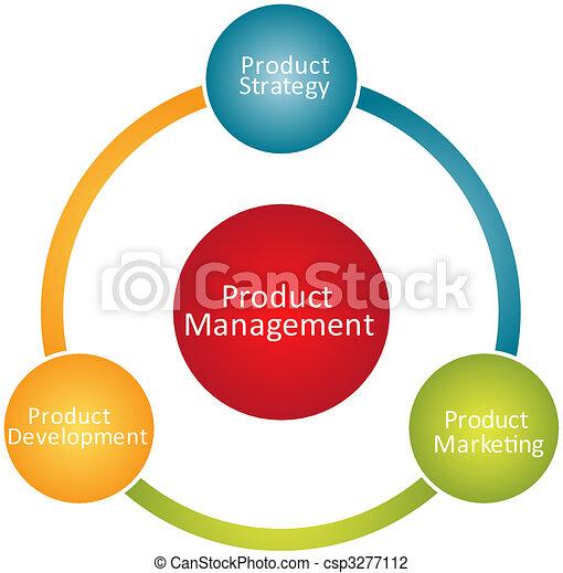 Product management business diagram - csp3277112