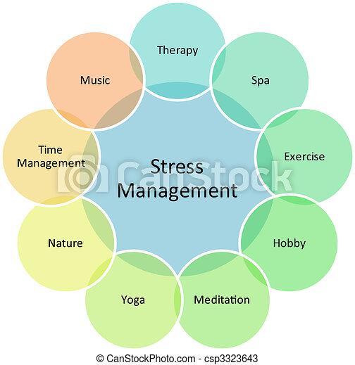 Stress management business diagram - csp3323643