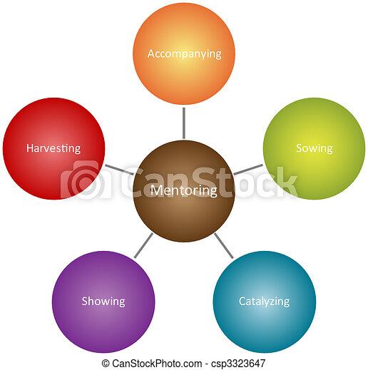 Mentoring qualities business diagram - csp3323647