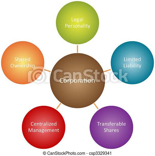 Corporation management business diagram - csp3329341