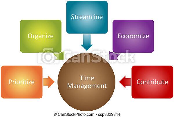 Time management business diagram - csp3329344