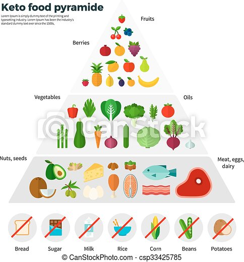 Vector of Healthy Eating Concept Keto Food Pyramide - Healthy eating... csp33425785 - Search ...
