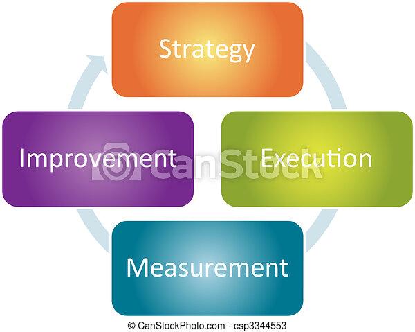 Strategy improvement business diagram - csp3344553