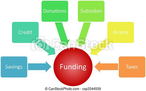 Funding management business diagram - csp3344559