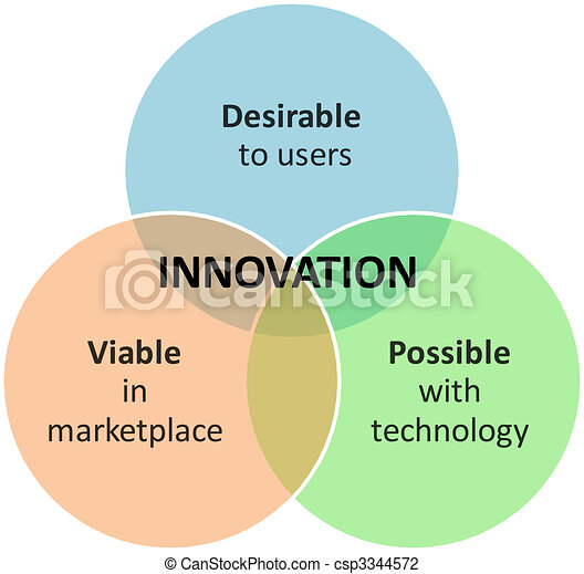 Innovation marketing business diagram - csp3344572
