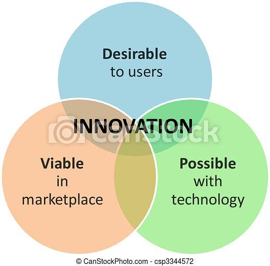 Innovation marketing business diagram - csp3344572