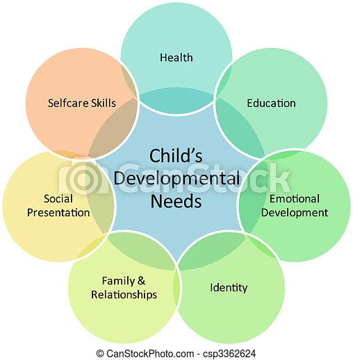 Child development business diagram - csp3362624