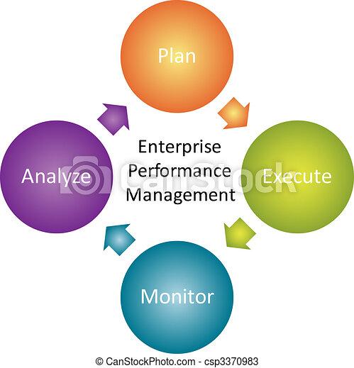Enterprise performance business diagram - csp3370983