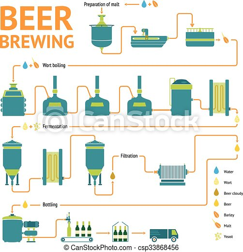 IELTS Academic Task 1: Beer Manufacturing Process