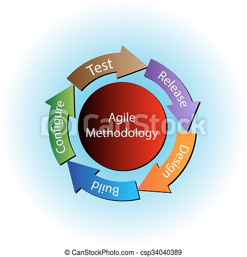 Vector of Concept of Agile Methodology and software ...