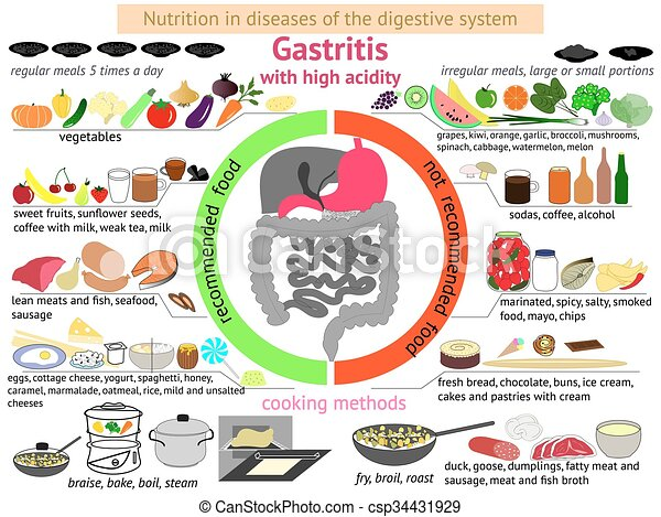 Gastritis Essen Liste