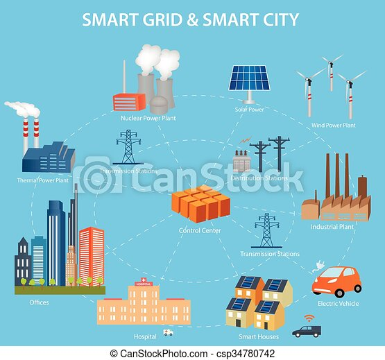 The smart cities concept information technology essay