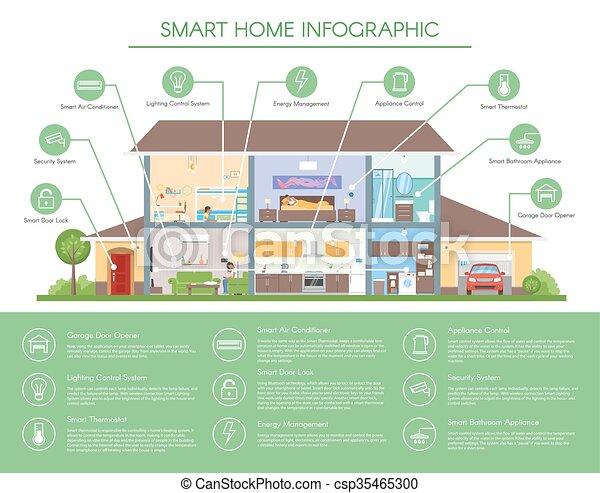 Clipart vettoriali di far male casa infographic for Piani di casa in stile ranch gratis